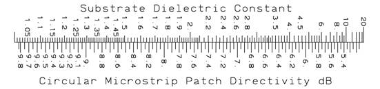 Circular patch directivity scale
