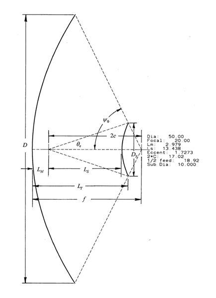 Cassegrain Reflector Antenna, Reflector antenna, antenna design
