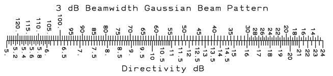 Gaussian Beam Antenna Pattern Directivity, antenna